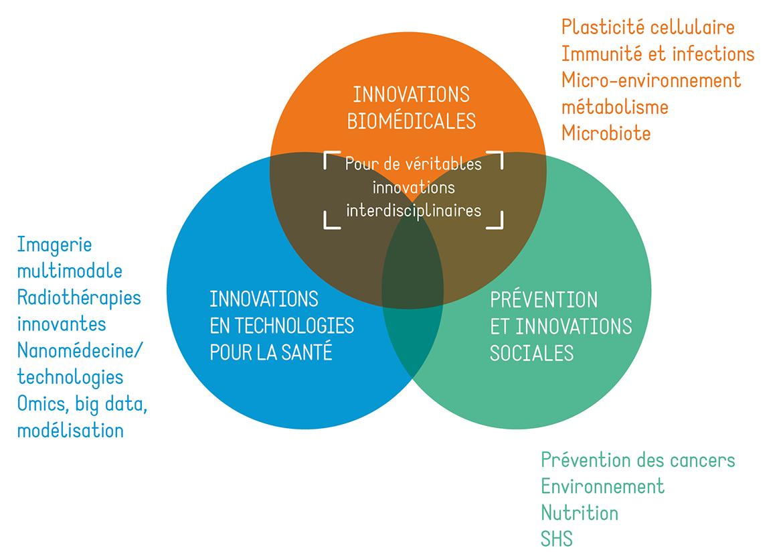 Domaines innovation CLARA