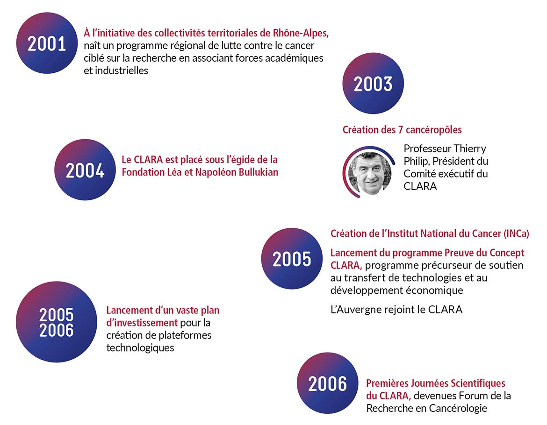 Frise chronologie - Echelle du CLARA