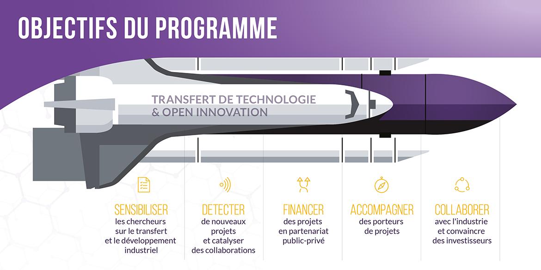Objectifs programme PDC
