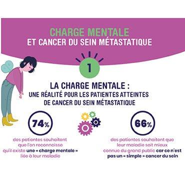 Reconnaître & soulager la «charge mentale» des femmes ayant un cancer du sein métastatique