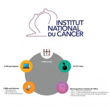Consultation citoyenne sur l'avenir de la lutte contre les cancers : 11 nouvelles actions viennent enrichir la proposition de stratégie décennale